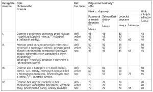 Hluk helikoptér v Košiciach - analytika hlukového smogu leteckej akadémie pred finalizáciou 1